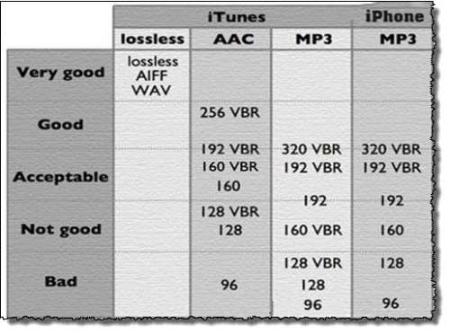 chart and cd quality sound What data compression does to your music feature specifically as they relate to the notion of sound quality cd-quality audio uses 16 binary digits to.