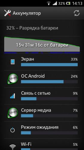 Почему садится батарея быстро на планшете