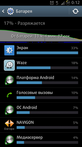 Почему быстро разряжается батарея у нового телефона