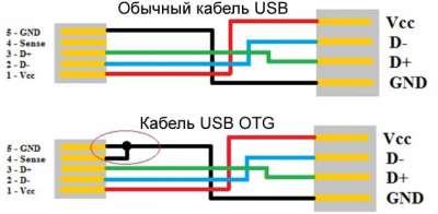Usb y кабель своими руками