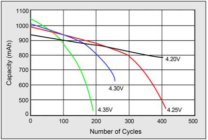 Граик потери ёмкости батарей