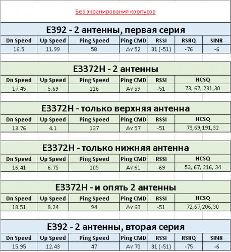 Huawei E392 - Обсуждение - 4PDA