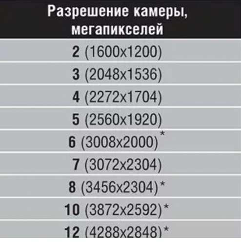 Размер фотографии мегапиксели округлого