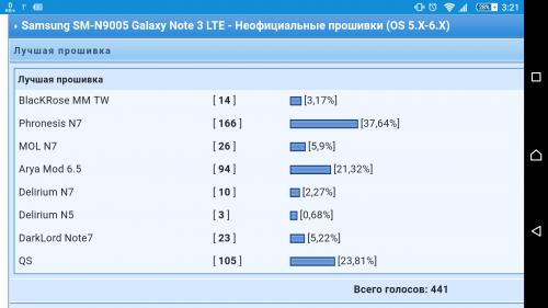 Samsung SM-N9005 Galaxy Note 3 LTE - Неофициальные прошивки (OS 5 X